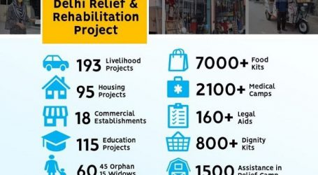 وژن 2026 نے دہلی فسادات متاثرہ 300 خاندانوں کی بازآباد کاری رپورٹ جاری کی